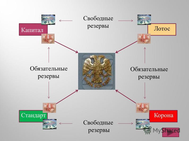 Капитал ь Лотос Стандарт Корона Обязательные резервы Свободные резервы Свободные резервы