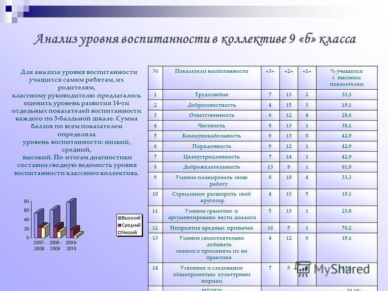 Анализ уровня воспитанности в коллективе 9 «б» класса Показатели воспитанности«3»«2»«1»% учащихся с высоким показателем 1Трудолюбие 713233,3 2Добросовестность 415319,1 3Ответственность 612428,6 4Честность 813138,1 5Коммуникабельность 913042,9 6Порядо