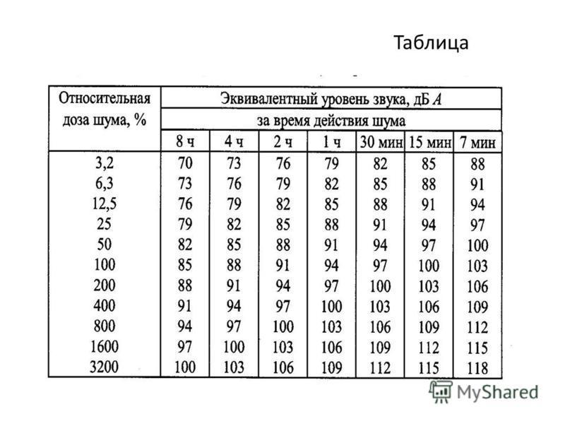 1. По предельному спектру шума от 31,5 до 8000 Гц. для различных видов трудовой деятельности. 2. По уровню звука (дБА) измеренному при включении корректировочной частотной характеристики «А» шумомера. L дБА =(L 1000Гц + 5 )дБ. 3. По дозе шума - Д доп