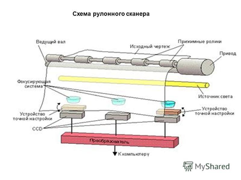 Схема рулонного сканера