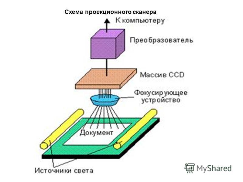 Схема проекционного сканера