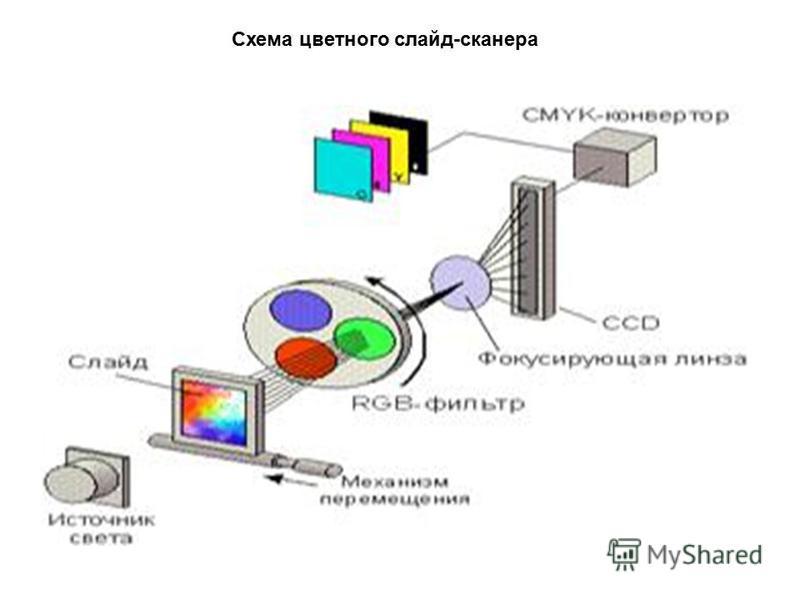 Схема цветного слайд-сканера