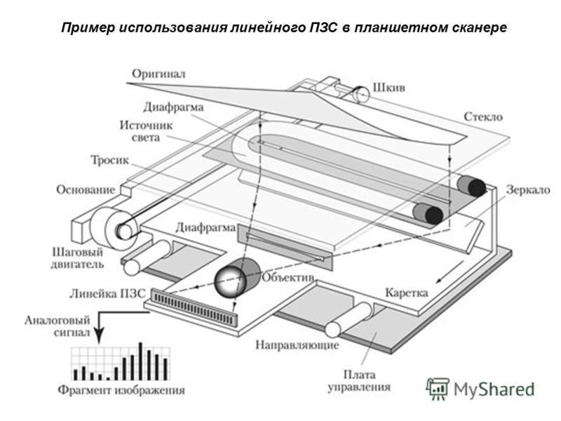 Пример использования линейного ПЗС в планшетном сканере
