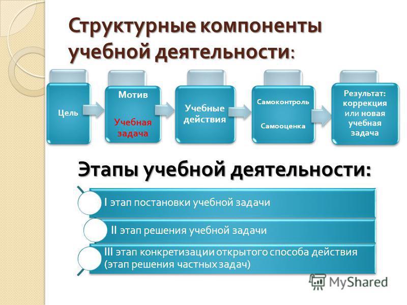 Структурные компоненты учебной деятельности : Цель Мотив Учебная задача Учебные действия Самоконтроль Самооценка Результат : коррекция или новая учебная задача I этап постановки учебной задачи II этап решения учебной задачи III этап конкретизации отк