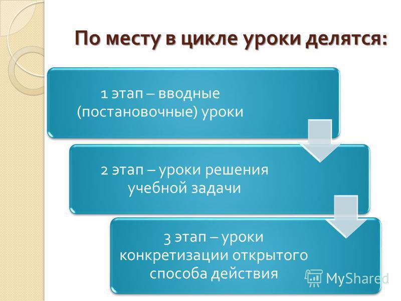 По месту в цикле уроки делятся : 1 этап – вводные ( постановочные ) уроки 2 этап – уроки решения учебной задачи 3 этап – уроки конкретизации открытого способа действия