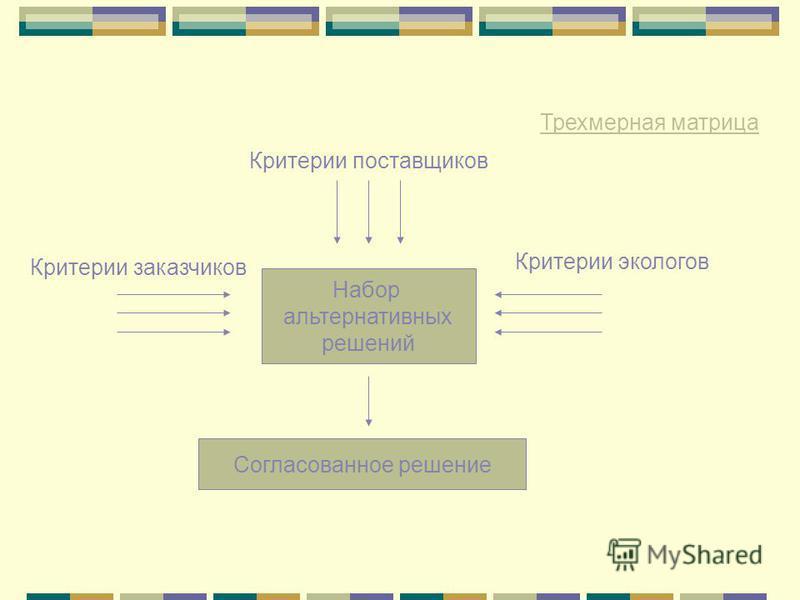 Набор альтернативных решений Критерии заказчиков Критерии поставщиков Критерии экологов Согласованное решение Трехмерная матрица