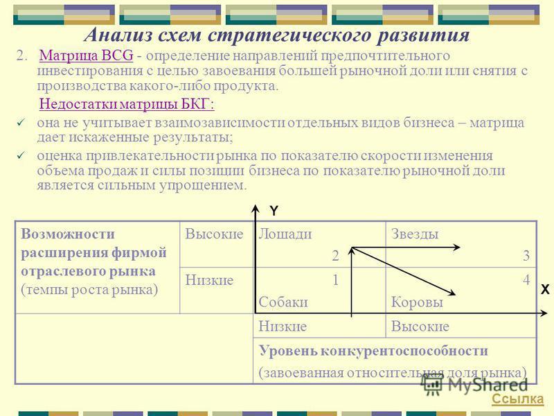 Анализ схем стратегического развития 2. Матрица BCG - определение направлений предпочтительного инвестирования с целью завоевания большей рыночной доли или снятия с производства какого-либо продукта. Недостатки матрицы БКГ: она не учитывает взаимозав