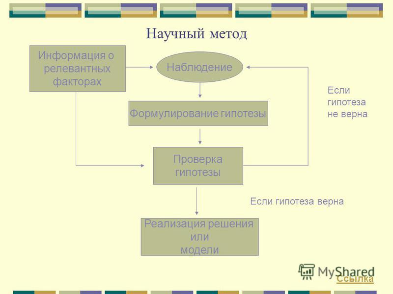 Научный метод Информация о релевантных факторах Наблюдение Формулирование гипотезы Проверка гипотезы Реализация решения или модели Если гипотеза не верна Если гипотеза верна Ссылка