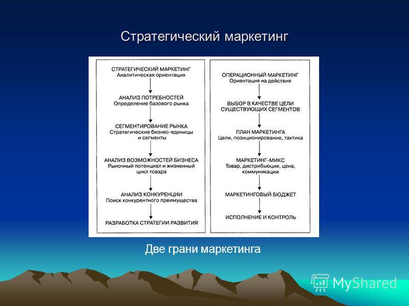 Стратегический маркетинг Две грани маркетинга