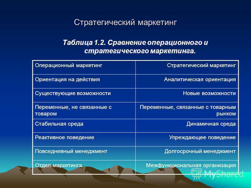 Стратегический маркетинг Таблица 1.2. Сравнение операционного и стратегического маркетинга. Операционный маркетинг Стратегический маркетинг Ориентация на действия Аналитическая ориентация Существующие возможности Новые возможности Переменные, не связ