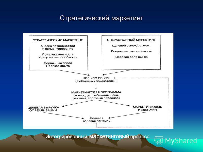 Стратегический маркетинг Интегрированный маркетинговый процесс