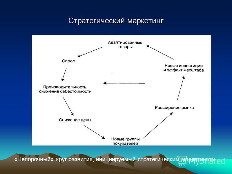 Стратегический маркетинг «Непорочный» круг развития, инициируемый стратегическим маркетингом