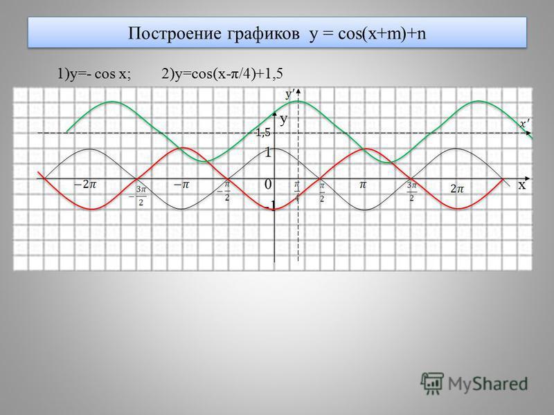 Построение графиков y = cos(x+m)+n 1)y=- cos x; 2)y=cos(x-π/4)+1,5 y 0 x