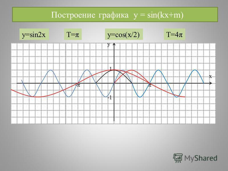 Построение графика y = sin(kx+m) у х 1 -π-ππ y=sin2xT=πy=cos(x/2)T=4π