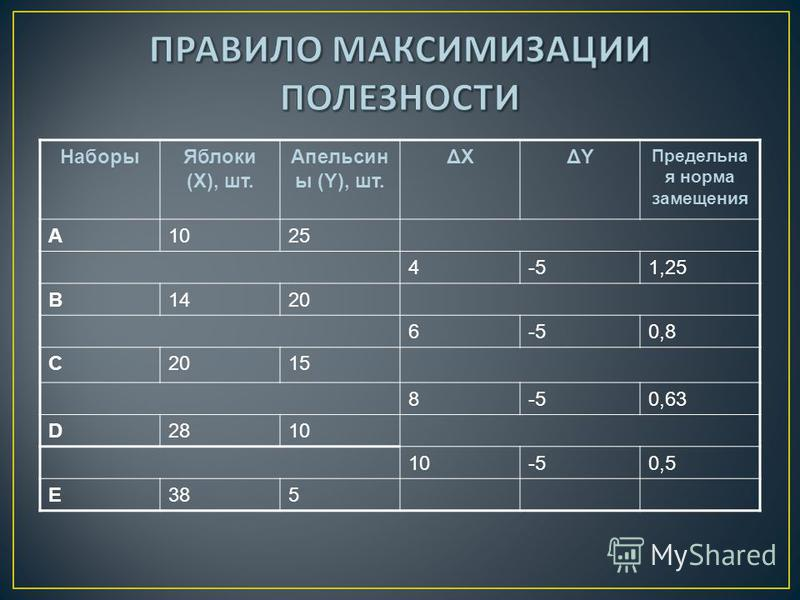 Наборы Яблоки (Х), шт. Апельсин ы (Y), шт. ΔХΔХΔYΔY Предельна я норма замещения A1025 4-51,25 B1420 6-50,8 C2015 8-50,63 D2810 -50,5 E385