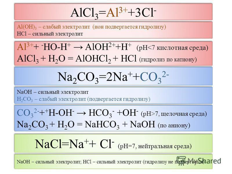 AlCl 3 =Al 3+ +3Cl - Al 3+ + - HO-H + AlOH 2+ +H + (рН<7 кислотная среда) AlCl 3 + H 2 O = AlOHCl 2 + HCl (гидролиз по катиону) Al 3+ + - HO-H + AlOH 2+ +H + (рН<7 кислотная среда) AlCl 3 + H 2 O = AlOHCl 2 + HCl (гидролиз по катиону) Al(OH) 3 – слаб