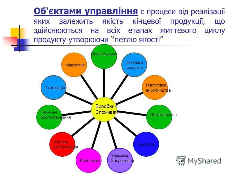Об'єктами управління є процеси від реалізації яких залежить якість кінцевої продукції, що здійснюються на всіх етапах життєвого циклу продукту утворюючи петлю якості Виробник Споживач ПроектуванняПоставки ресурсів Підготовка виробництва Виготовлення