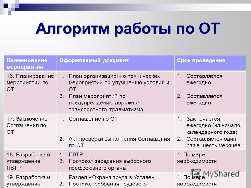 Алгоритм работы по ОТ Наименование мероприятия Оформляемый документ Срок проведения 16. Планирование мероприятий по ОТ 1. План организационно-технических мероприятий по улучшению условий и ОТ 2. План мероприятий по предупреждению дорожно- транспортно