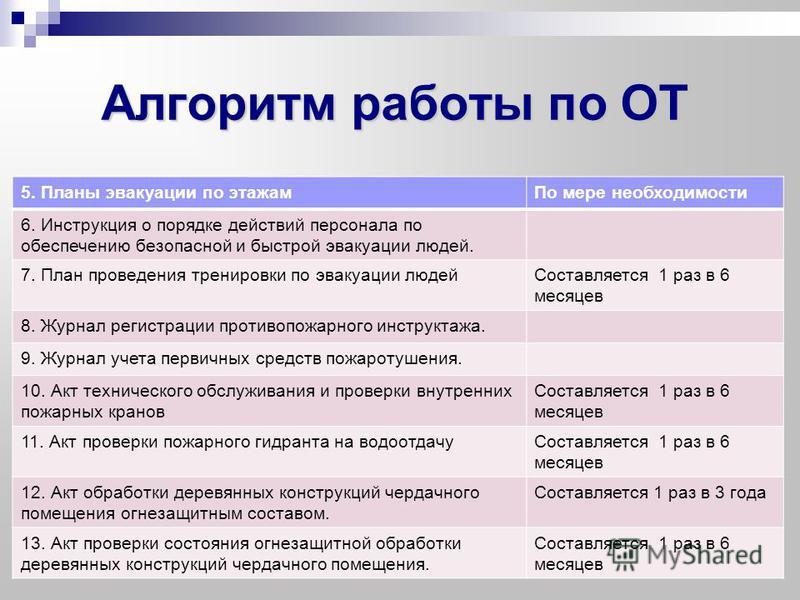 Алгоритм работы по ОТ 5. Планы эвакуации по этажам По мере необходимости 6. Инструкция о порядке действий персонала по обеспечению безопасной и быстрой эвакуации людей. 7. План проведения тренировки по эвакуации людей Составляется 1 раз в 6 месяцев 8