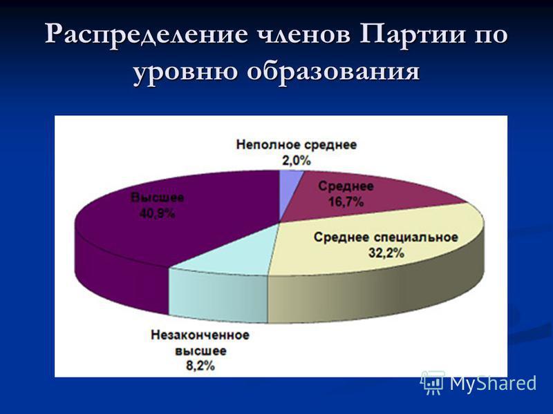 Распределение членов Партии по уровню образования