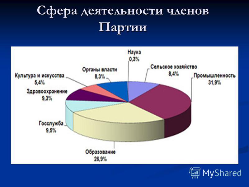 Сфера деятельности членов Партии