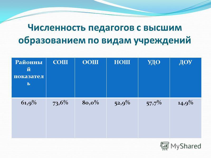 Численность педагогов с высшим образованием по видам учреждений Районны й показатель СОШООШНОШУДОДОУ 61,9%73,6%80,0%52,9%57,7%14,9%