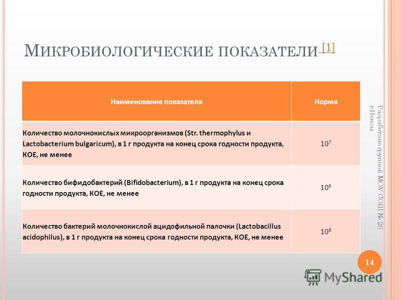 М ИКРОБИОЛОГИЧЕСКИЕ ПОКАЗАТЕЛИ [1] [1] Наименование показателя Норма Количество молочнокислых микроорганизмов (Str. thermophylus и Lactobacterium bulgaricum), в 1 г продукта на конец срока годности продукта, КОЕ, не менее 10 7 Количество бифидобактер
