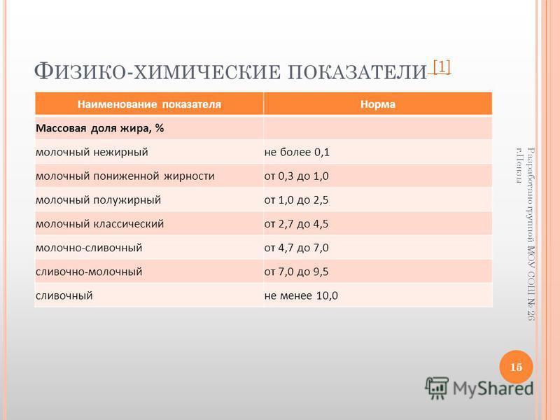 Ф ИЗИКО - ХИМИЧЕСКИЕ ПОКАЗАТЕЛИ [1] [1] Наименование показателя Норма Массовая доля жира, % молочный нежирный не более 0,1 молочный пониженной жирности от 0,3 до 1,0 молочный полужирный от 1,0 до 2,5 молочный классический от 2,7 до 4,5 молочно-сливоч
