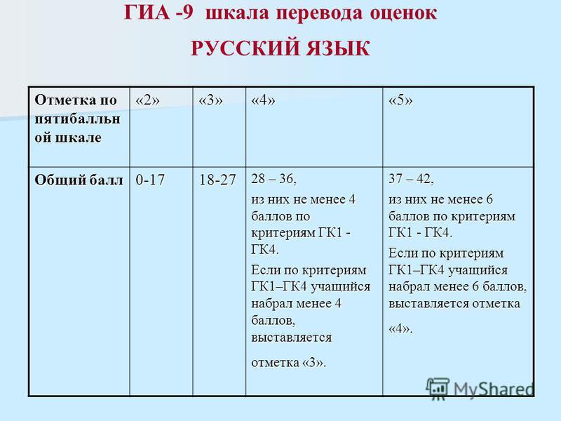 ГИА -9 шкала перевода оценок РУССКИЙ ЯЗЫК Отметка по пятибалльной шкале «2»«3»«4»«5» Общий балл 0-1718-27 28 – 36, из них не менее 4 баллов по критериям ГК1 - ГК4. Если по критериям ГК1–ГК4 учащийся набрал менее 4 баллов, выставляется отметка «3». 37