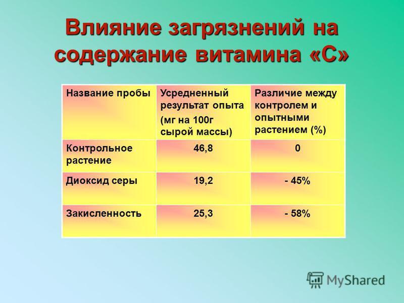 Влияние загрязнений на содержание витамина «С» Название пробы Усредненный результат опыта (мг на 100 г сырой массы) Различие между контролем и опытными растением (%) Контрольное растение 46,80 Диоксид серы 19,2- 45% Закисленность 25,3- 58%