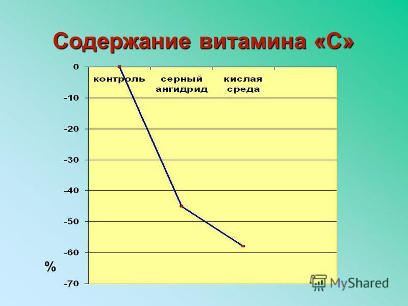 Содержание витамина «С» %