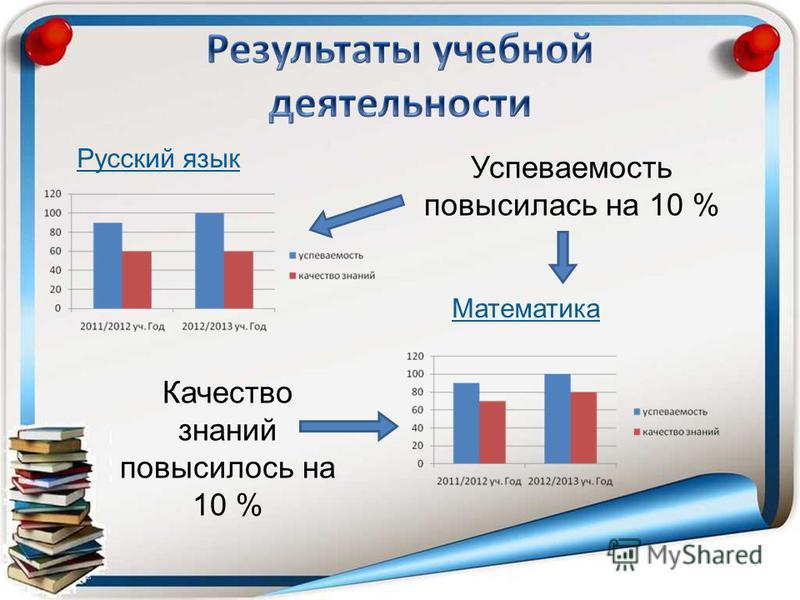 Русский язык Математика Успеваемость повысилась на 10 % Качество знаний повысилось на 10 %