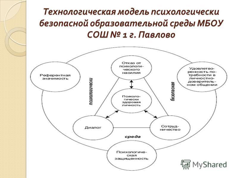 Технологическая модель психологически безопасной образовательной среды МБОУ СОШ 1 г. Павлово