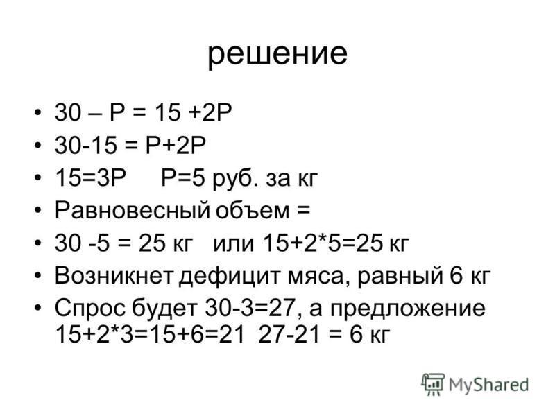 решение 30 – Р = 15 +2Р 30-15 = Р+2Р 15=3Р Р=5 руб. за кг Равновесный объем = 30 -5 = 25 кг или 15+2*5=25 кг Возникнет дефицит мяса, равный 6 кг Спрос будет 30-3=27, а предложение 15+2*3=15+6=21 27-21 = 6 кг