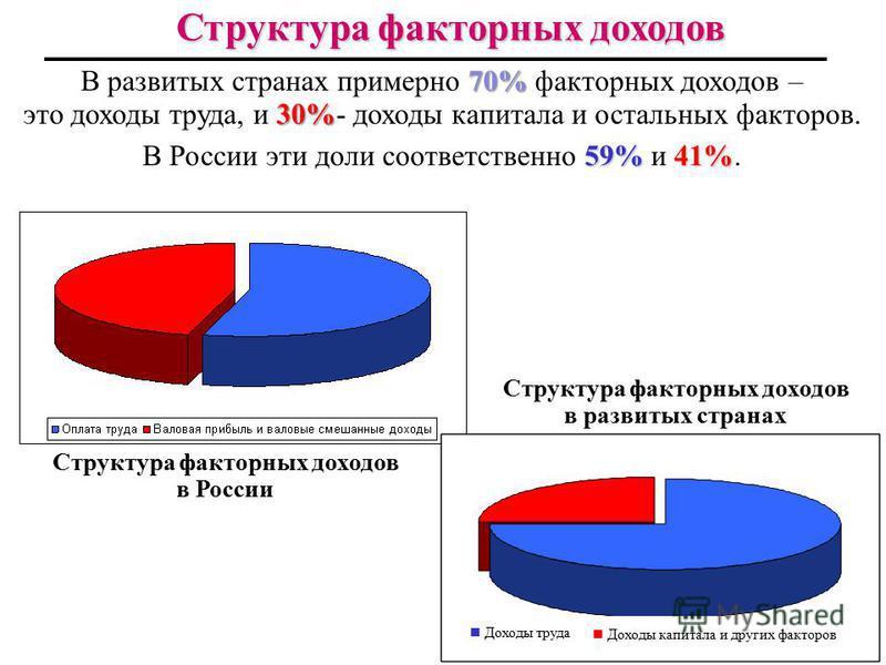 39 Структура ВВП России по доходам, 2010 г. 31,4% 50,4% 18,2%