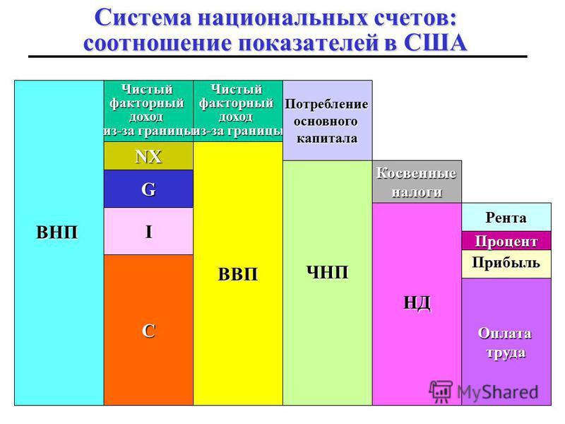 50 Валовой национальный располагаемый доход в России В России рассчитывается показатель валового национального дохода, который представляет собой сумму валового национального дохода и чистых текущих трансфертов из-за границы: Валовой национальный дох