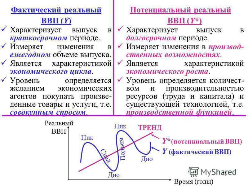 72 Фактический Потенциальный Фактический и Потенциальный реальный ВВП Чтобы измерить изменение количеств, т.е. физичес- кого объема выпуска, может использоваться только показатель реального ВВП, так как он предполагает неизменные цены. краткосрочный