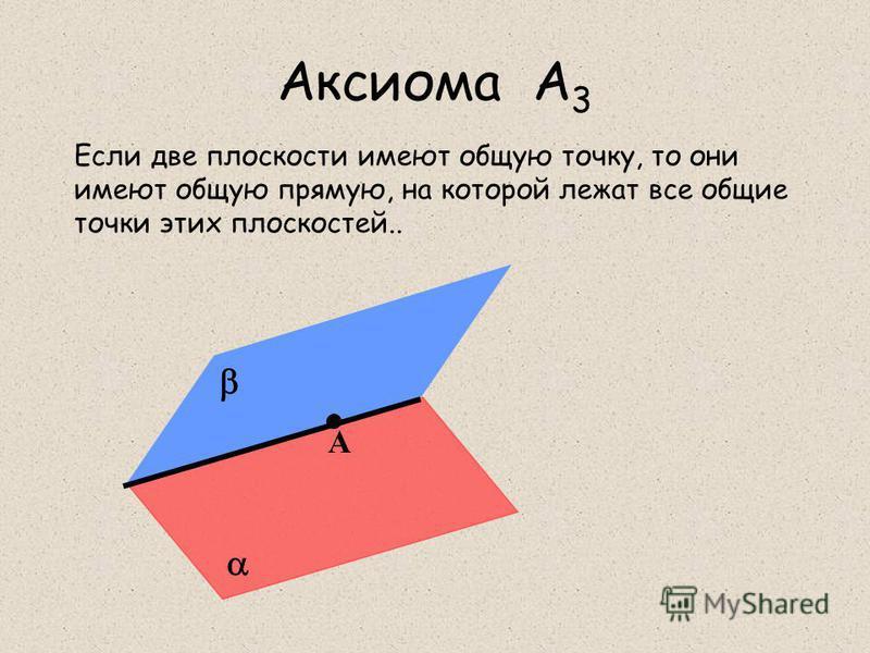 Аксиома А 3 Если две плоскости имеют общую точку, то они имеют общую прямую, на которой лежат все общие точки этих плоскостей.. А