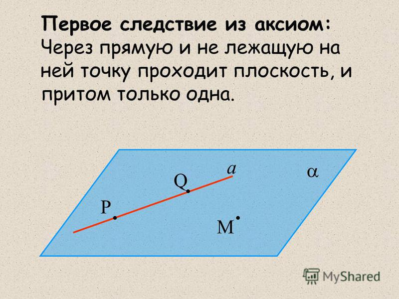 Первое следствие из аксиом: Через прямую и не лежащую на ней точку проходит плоскость, и притом только одна. Q M P a