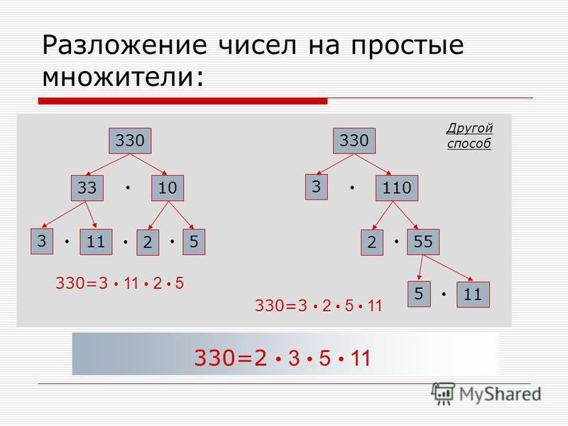 Разложение чисел на простые множители: 330 3310 5 2 11 3 330=3 11 2 5 330 3 110 55 2 11 5 330=3 2 5 11 330=2 3 5 11 Другой способ