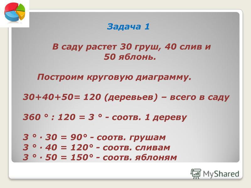 Задача 1 В саду растет 30 груш, 40 слив и 50 яблонь. Построим круговую диаграмму. 30+40+50= 120 (деревьев) – всего в саду 360 ° : 120 = 3 ° - соотв. 1 дереву 3 ° 30 = 90° - соотв. грушам 3 ° 40 = 120° - соотв. сливам 3 ° 50 = 150° - соотв. яблоням