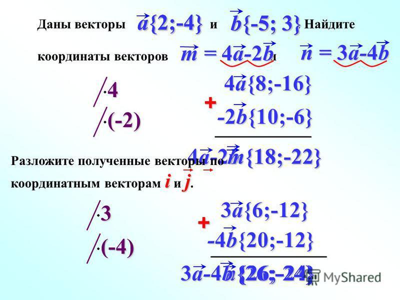 n{26;-24} b{-5; 3} a{2;-4} + 4a-2b {18;-22} + Даны векторы и. Найдите координаты векторов и 4 a{2;-4} b{-5; 3} m = 4a-2b n = 3a-4b a{2;-4} b{-5; 3} (-2) 3 (-4) 4a{8;-16} -2b{10;-6} 3a{6;-12} -4b{20;-12} 3a-4b {26;-24} m{18;-22} ij Разложите полученны