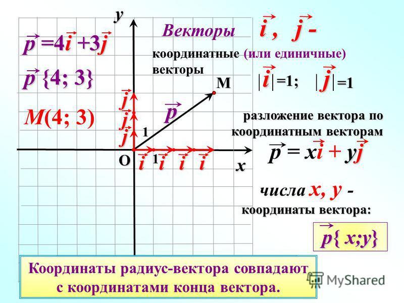 О p координатные (или единичные) векторы i, Векторы i, j - j - j - j - координаты вектора: числа x, y - координаты вектора: p {4; 3} M 1i=1;j=1 yj p = xi + yj разложение вектора по координатным векторам M(4; 3)j iiii j j p =4i +3j Вектор, начало кото