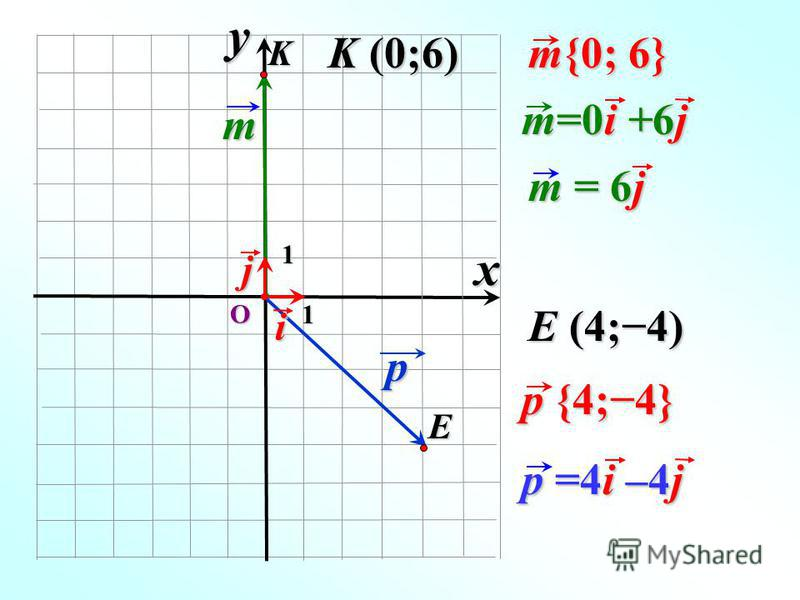 О p p {4;4} E 1 E (4;4) i p =4i –4j m j K m{0; 6} K (0;6) m=0i +6j xy m = 6j 1