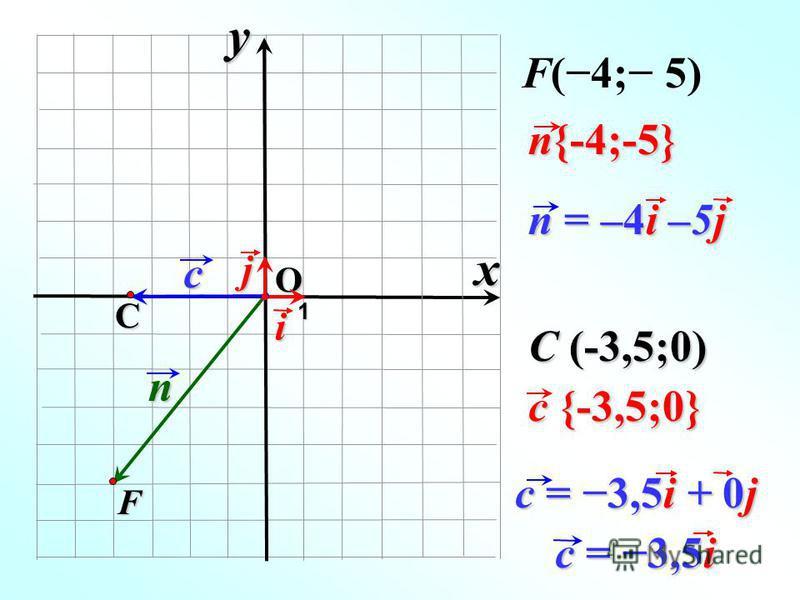 О n n{-4;-5} F 1 F(4; 5)i n = –4i –5j cj C c {-3,5;0} C (-3,5;0) c = 3,5i + 0j xy c = 3,5i