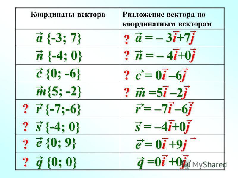 Координаты вектора Разложение вектора по координатным векторам a {-3; 7} n {-4; 0} m{5; -2} c {0; -6} r {-7;-6} s {-4; 0} e {0; 9} q {0; 0} r = –7i –6j a = – 3i+7j n = – 4i+0j c = 0i –6j m =5i –2j s = –4i+0j e = 0i +9j q =0i +0j ? ? ? ? ? ? ? ?