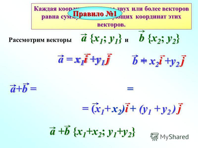 Каждая координата суммы двух или более векторов равна сумму соответствующих координат этих векторов. Правило 1 a = x 1 i +y 1 j b = x 2 i +y 2 j a+b = = = (x 1 + x 2 )i + (y 1 + y 2 ) j = (x 1 + x 2 )i + (y 1 + y 2 ) j a +b {x 1 +x 2 ; y 1 +y 2 } a {