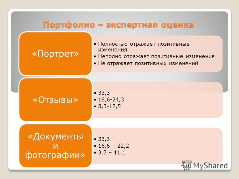 Портфолио – экспертная оценка Полностью отражает позитивные изменения Неполно отражает позитивные изменения Не отражает позитивных изменений «Портрет» 33,3 16,6-24,3 8,3-12,5 «Отзывы» 33,3 16,6 – 22,2 3,7 – 11,1 «Документы и фотографии»
