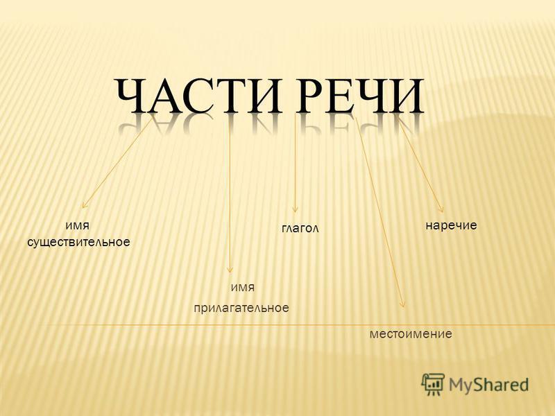 имя прилагательное местоимение глагол наречие имя существительное