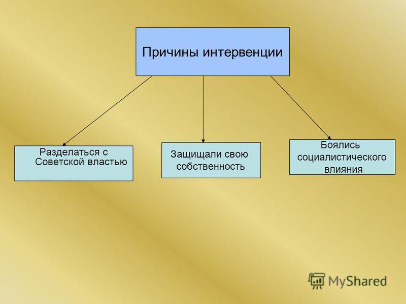 Причины интервенции Разделаться с Советской властью Защищали свою собственность Боялись социалистического влияния